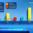 La Memoria 2012 de la Fiscalía General del Estado, que ha presentado este lunes el fiscal general del Estado, Eduardo Torres-Dulce, destaca que en los últimos tres años se ha […]
