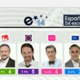 Izquierda Unida y Podemos se convierten en la tercera y cuarta fuerza Le siguen UPyD, Coalición por Europa (CiU y PNV) y Esquerra Entran Movimiento Ciudadano, EH Bildu y Primavera […]