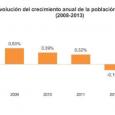 El número de habitantes era de 46.507.760 habitantes a 1 de enero de 2014 Un total de 547.890 personas se marcharon al extranjero el pasado año Más de 79.000 españoles […]