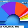 """Pese a su programa """"socialdemócrata"""" sus votantes son los más izquierdistas Podemos atrae a más jóvenes menores de 24 años que PP, PSOE e IU juntos Gana apoyos entre obreros […]"""