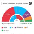 Elecciones Andalucía 2015 Este lunes iniciará la ronda de contactos pero rechaza que haya condiciones Díaz mantiene su compromiso con Andalucía trasganarlaselecciones del 22M Así te hemos contado lajornada electoral […]