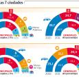 El PP podría gobernar A Coruña, Ferrol y Ourense. Solo habría dos mayorías absolutas: el PSOE en Vigo y el BNG en Pontevedra. Las dos urbes más disputadas son Lugo […]