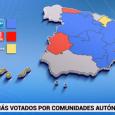 El PP gobernaría en bastiones como Madrid, Valencia y Castilla-La Mancha Colau ganaría el Ayuntamiento de Barcelona y Aguirre, en Madrid El PSOE gana en Extremadura y vuelve a ser […]